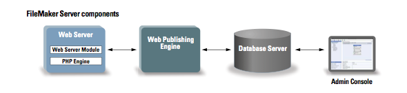 Components for web publishing with FileMaker Server